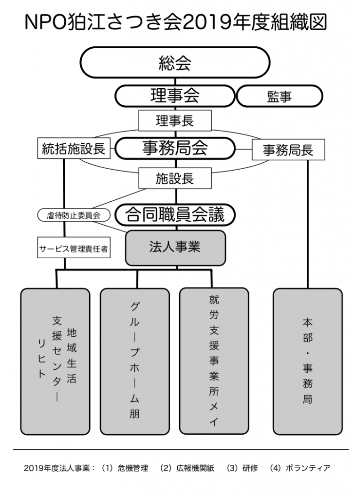 2019年度組織図